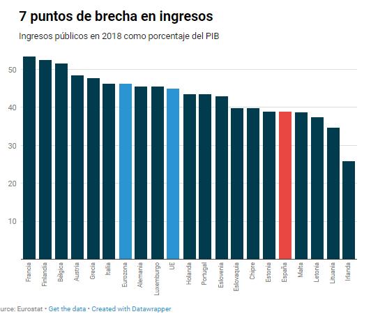 Brecha fiscal entre España y Europa.