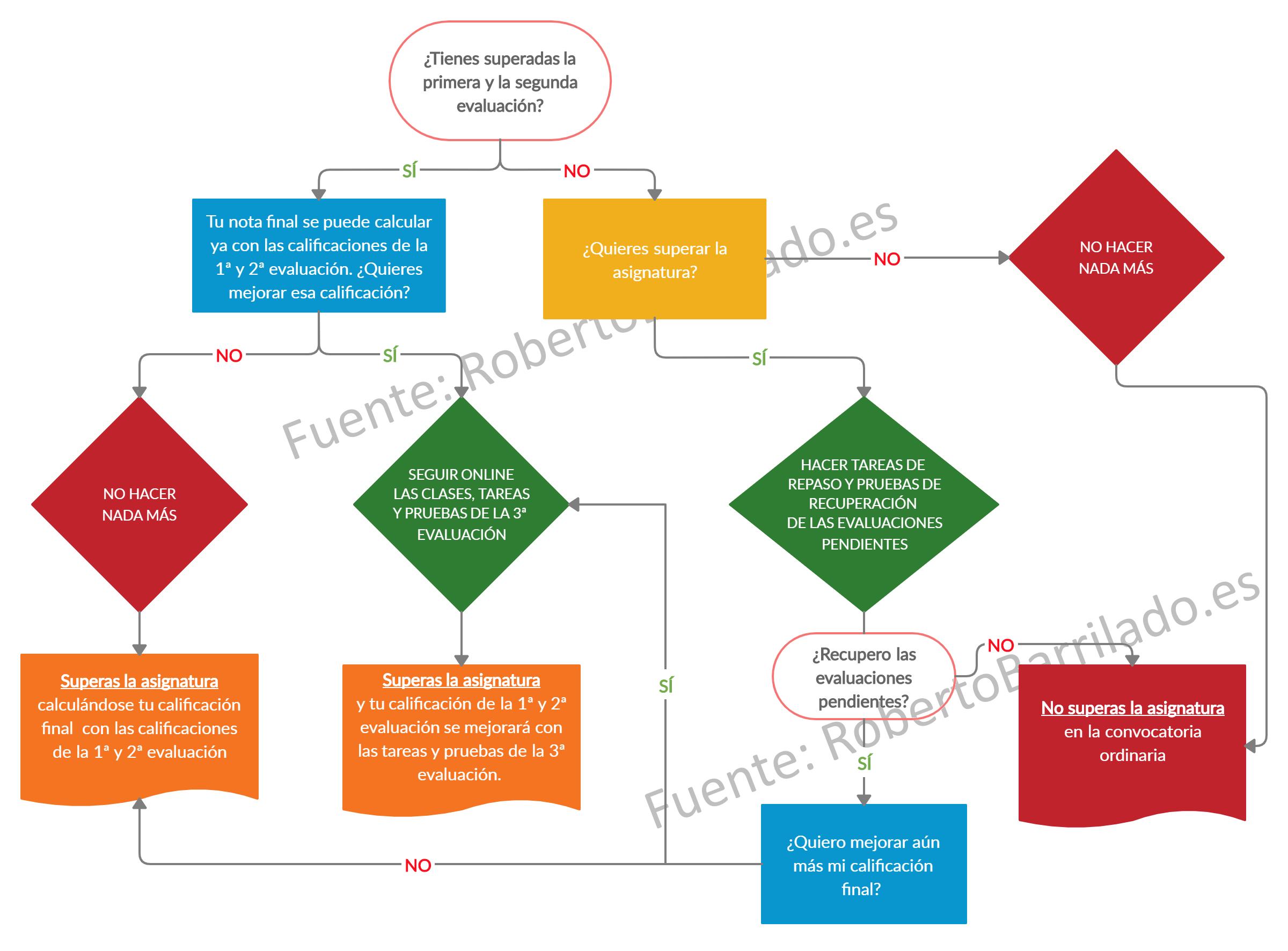 Diagrama resumen de opciones para la evaluación final 2019-20